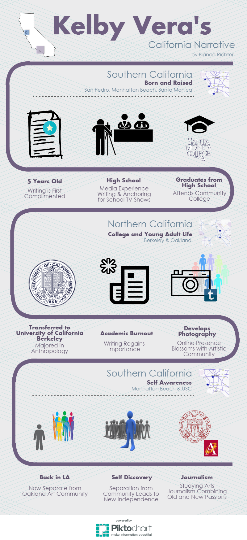 Kelby Vera Infographic