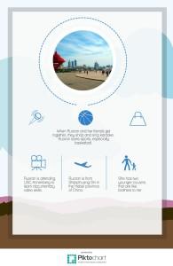 Ruoran Wang Infographic